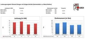 Leistungsvergleich Benzin / Erdgas Serie vs Mozzi-Kolben
